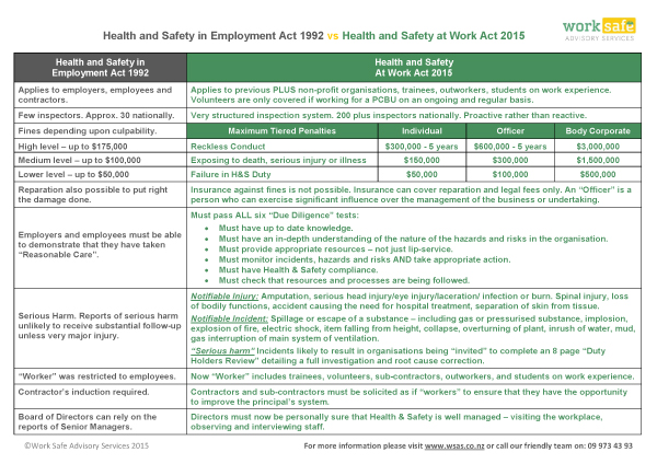 HEALTH AND SAFETY ACT 1992 PDF