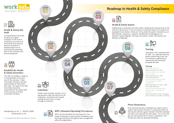 WSAS-Roadmap-to-Health-and-Safety-Compliance