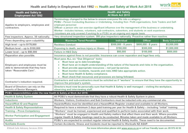 overview-of-new-hs-at-work-act-2015